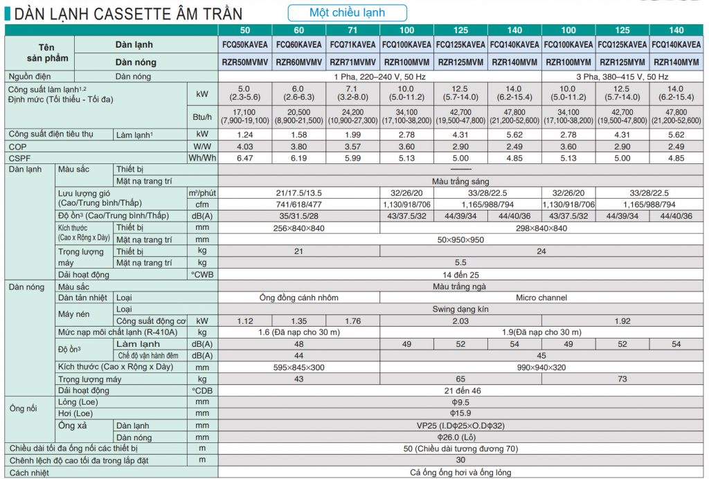 Sản phẩm cần bán: Đơn vị – nhà Phân phối Bán Máy lạnh âm trần thương hiệu Daikin 6HP (Thái La Th%C3%B4ng-s%E1%BB%91-k%E1%BB%B9-thu%E1%BA%ADt-m%C3%A1y-l%E1%BA%A1nh-%C3%A2m-tr%E1%BA%A7n-DAIKIN-FCQ-1024x692
