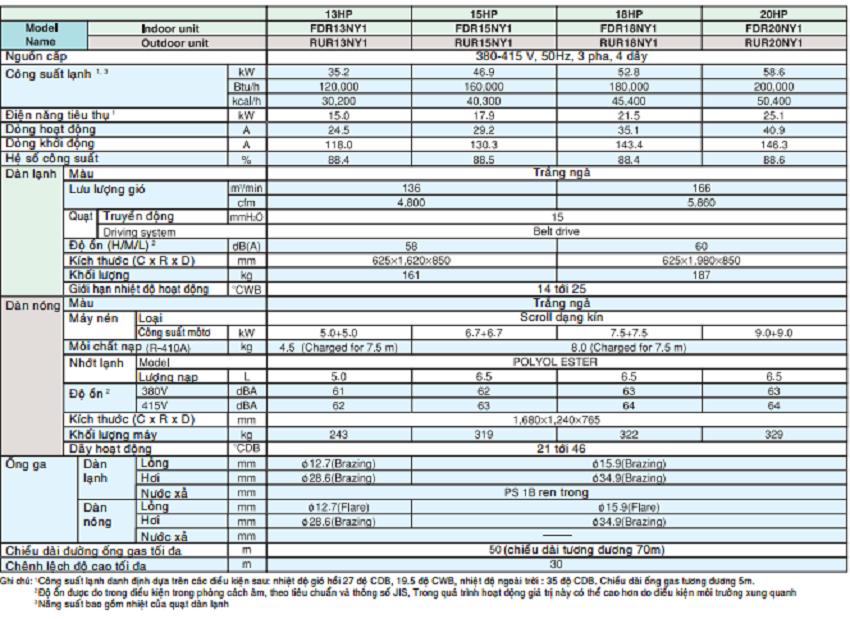 Cung cấp Máy lạnh giấu trần Daikin – May lanh giau tran Daikin công suất 5 ngựa giá rẻ nhất TP HCM