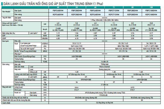 Máy lạnh giấu trần Daikin FBFC40DVM/RZFC40DVM – Inverter – R32 (1.5HP) | CƠ ĐIỆN LẠNH VĨNH PHÁT